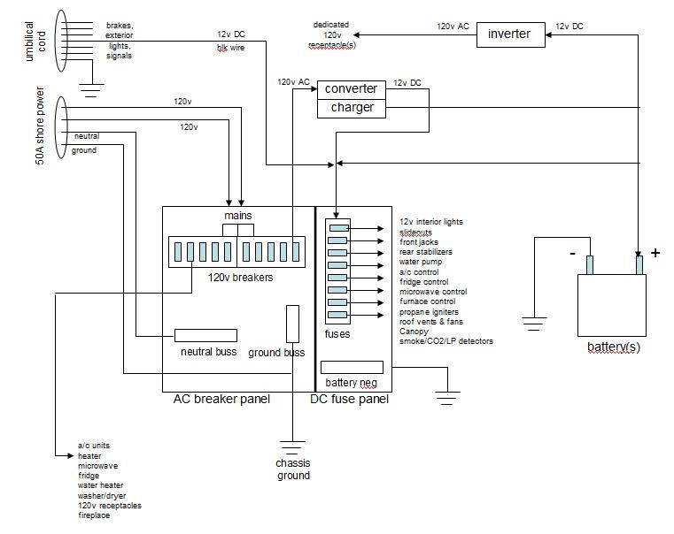 Rv Distribution Panel Wiring Diagram Hvac Ladder Wiring Diagram Pipiiing Layout Corolla Waystar Fr